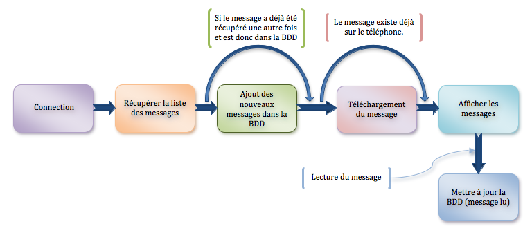 Workflow de lecture du répondeur Freebox